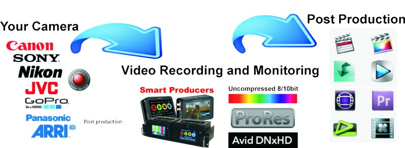 Video Production Equipment and Service