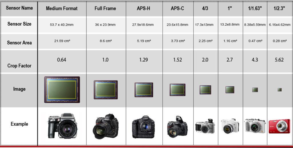 Camera sensors sizes